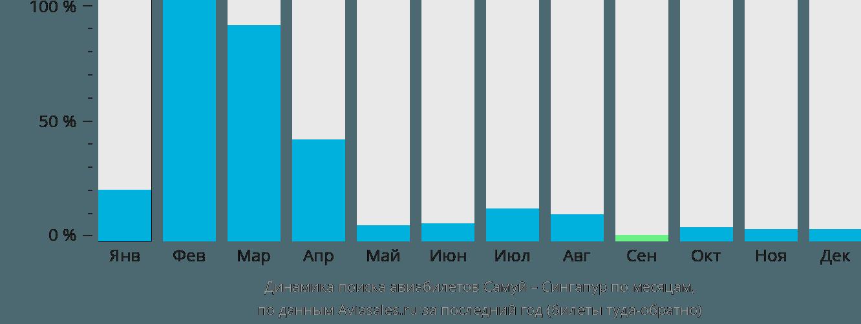 Динамика поиска авиабилетов из Самуи в Сингапур по месяцам