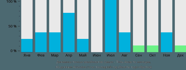 Динамика поиска авиабилетов из Самуи в Тель-Авив по месяцам