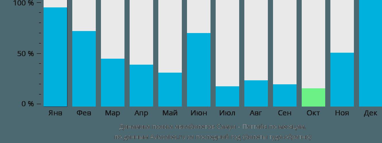 Динамика поиска авиабилетов из Самуи в Паттайю по месяцам