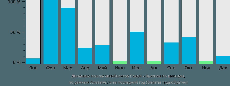 Динамика поиска авиабилетов из Самуи в Вьетнам по месяцам