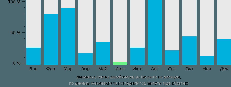 Динамика поиска авиабилетов из Бушуанги по месяцам