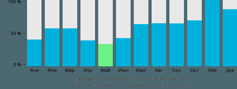 Динамика поиска авиабилетов из Удонтхани по месяцам