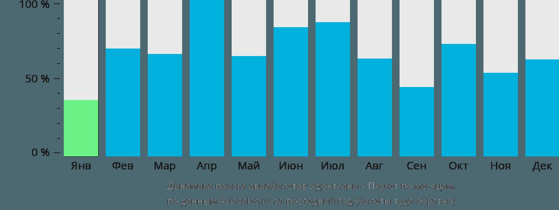Динамика поиска авиабилетов из Удонтхани на Пхукет по месяцам
