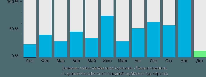 Динамика поиска авиабилетов из Удонтхани на Самуи по месяцам
