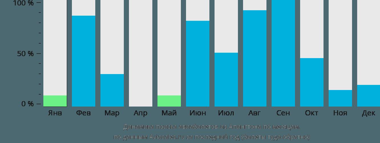 Динамика поиска авиабилетов из Апингтона по месяцам