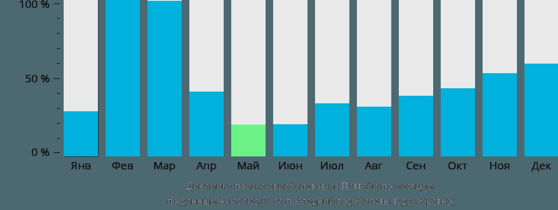 Динамика поиска авиабилетов из Паттайи по месяцам
