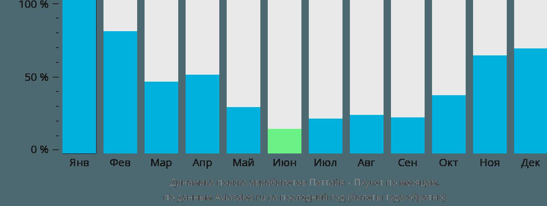 Динамика поиска авиабилетов из Паттайи на Пхукет по месяцам