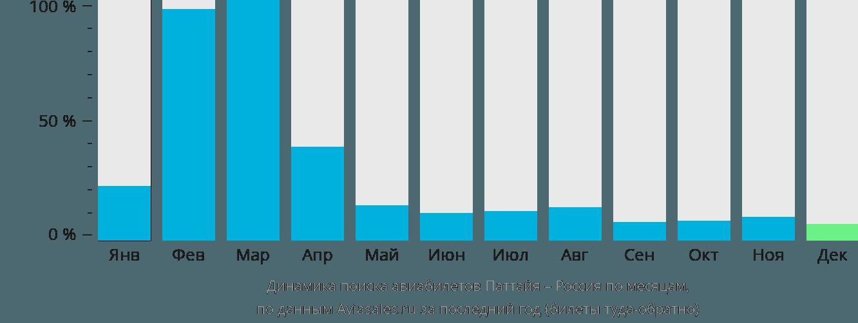 Динамика поиска авиабилетов из Паттайи в Россию по месяцам