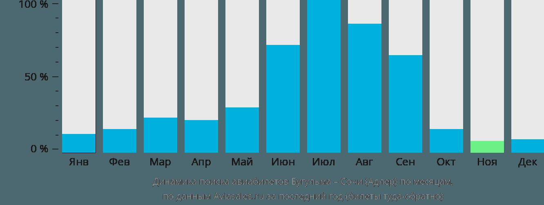 Динамика поиска авиабилетов из Бугульмы в Сочи  по месяцам