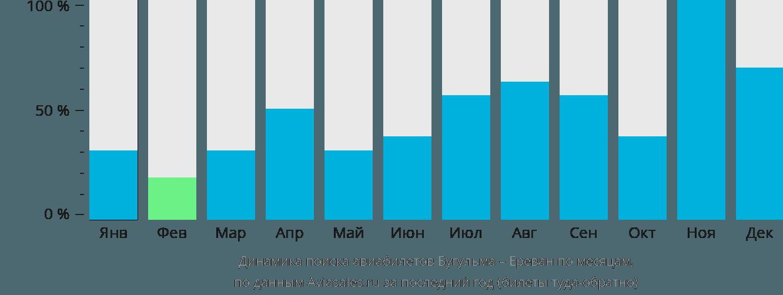 Динамика поиска авиабилетов из Бугульмы в Ереван по месяцам