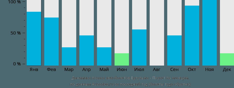 Динамика поиска авиабилетов из Бугульмы на Пхукет по месяцам