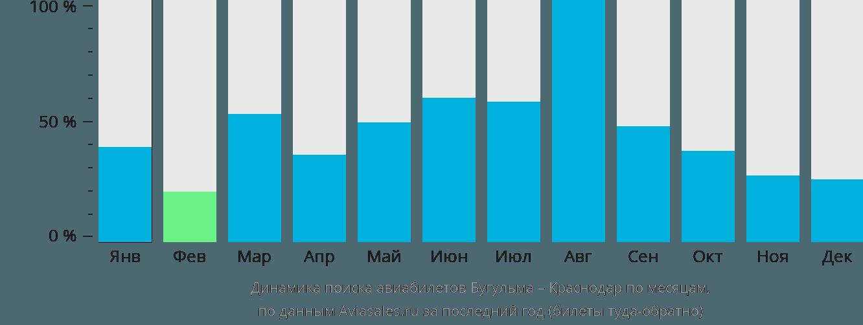 Динамика поиска авиабилетов из Бугульмы в Краснодар по месяцам
