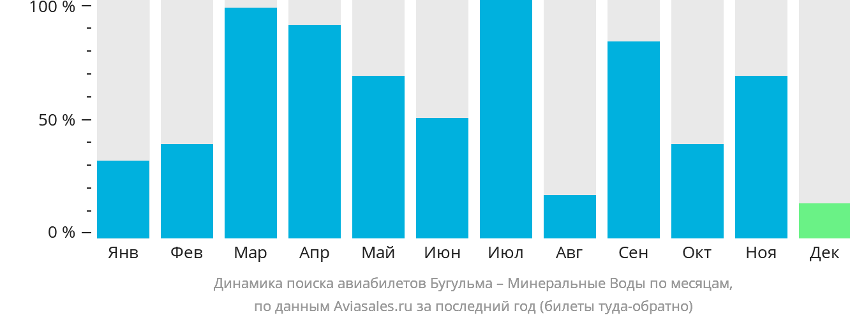 Динамика поиска авиабилетов из Бугульмы в Минеральные воды по месяцам