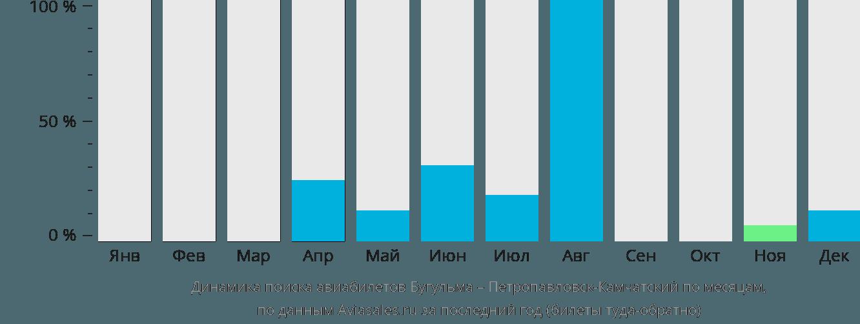 Динамика поиска авиабилетов из Бугульмы в Петропавловск-Камчатский по месяцам