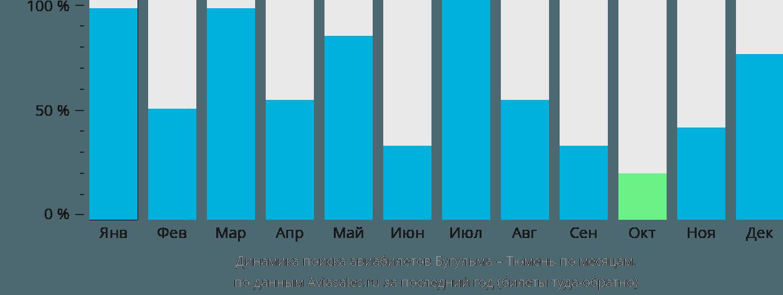 Динамика поиска авиабилетов из Бугульмы в Тюмень по месяцам