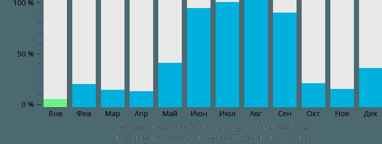 Динамика поиска авиабилетов из Улан-Удэ в Анапу по месяцам