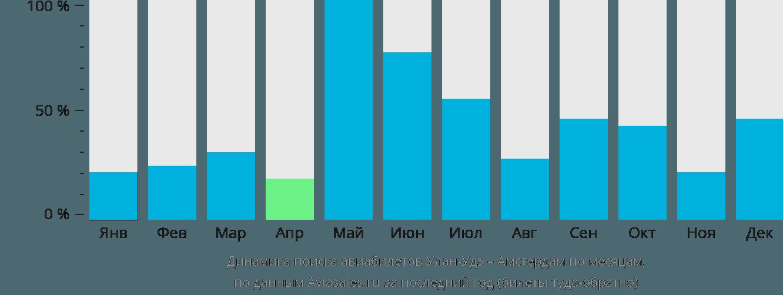 Динамика поиска авиабилетов из Улан-Удэ в Амстердам по месяцам
