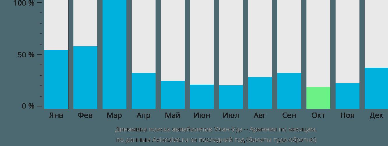 Динамика поиска авиабилетов из Улан-Удэ в Армению по месяцам