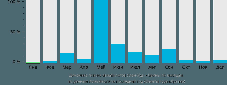 Динамика поиска авиабилетов из Улан-Удэ в Афины по месяцам
