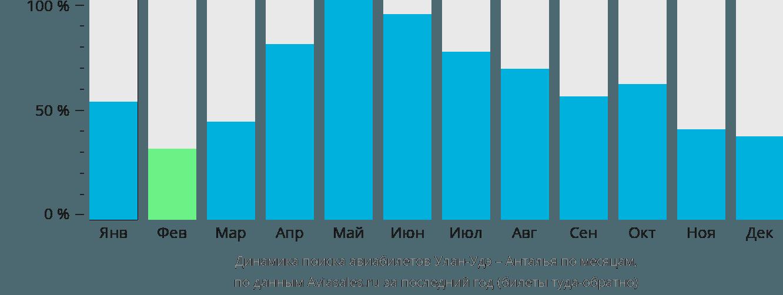 Динамика поиска авиабилетов из Улан-Удэ в Анталью по месяцам