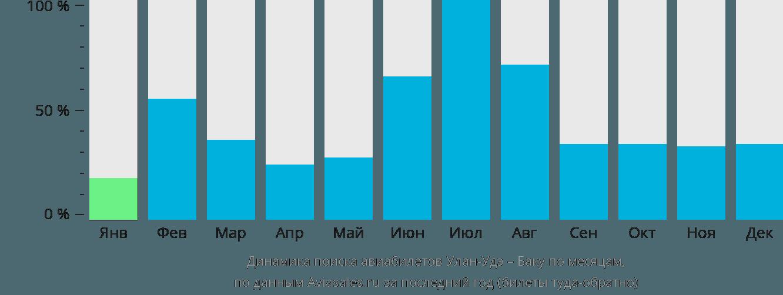 Динамика поиска авиабилетов из Улан-Удэ в Баку по месяцам