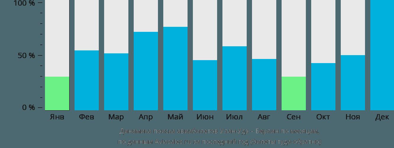 Динамика поиска авиабилетов из Улан-Удэ в Берлин по месяцам