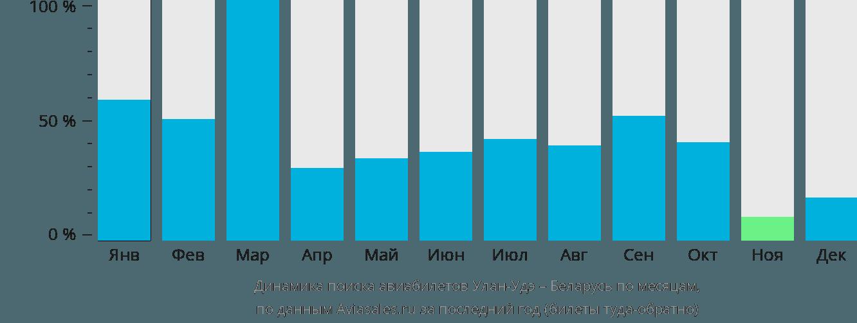Динамика поиска авиабилетов из Улан-Удэ в Беларусь по месяцам