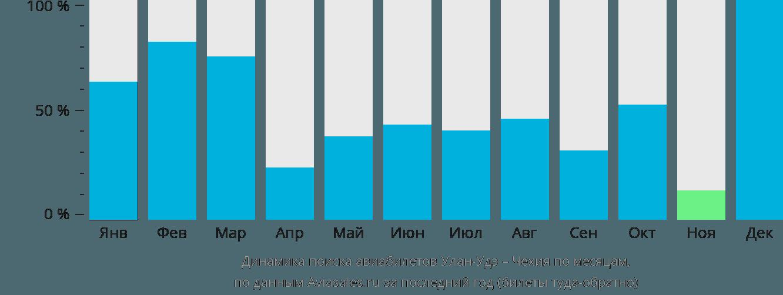 Динамика поиска авиабилетов из Улан-Удэ в Чехию по месяцам