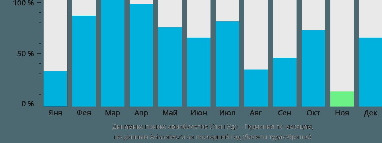 Динамика поиска авиабилетов из Улан-Удэ в Германию по месяцам