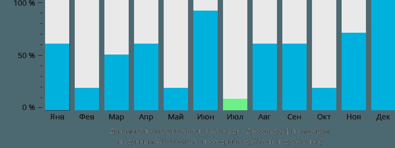 Динамика поиска авиабилетов из Улан-Удэ в Дюссельдорф по месяцам