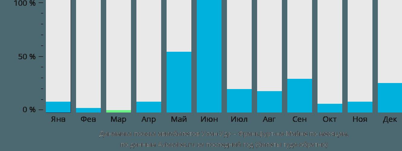 Динамика поиска авиабилетов из Улан-Удэ во Франкфурт-на-Майне по месяцам