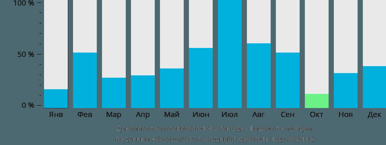 Динамика поиска авиабилетов из Улан-Удэ в Бишкек по месяцам
