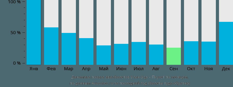 Динамика поиска авиабилетов из Улан-Удэ на Пхукет по месяцам
