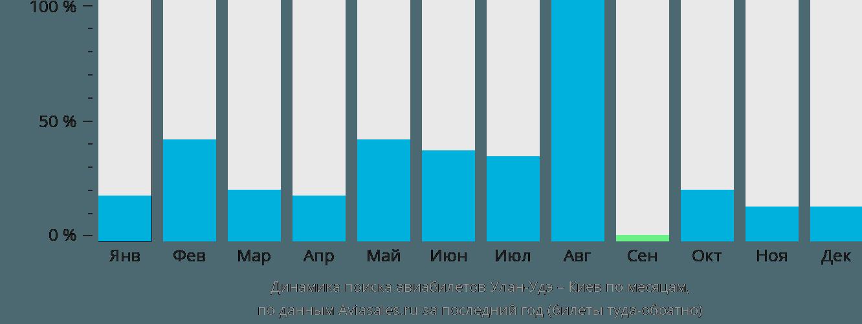 Динамика поиска авиабилетов из Улан-Удэ в Киев по месяцам