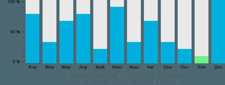 Динамика поиска авиабилетов из Улан-Удэ в Ижевск по месяцам