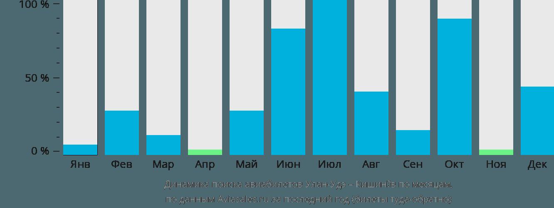 Динамика поиска авиабилетов из Улан-Удэ в Кишинёв по месяцам
