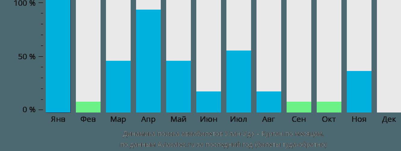Динамика поиска авиабилетов из Улан-Удэ в Курган по месяцам