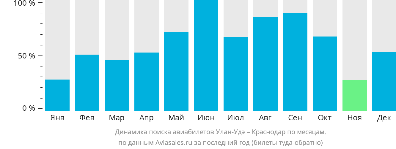 Динамика поиска авиабилетов из Улан-Удэ в Краснодар по месяцам