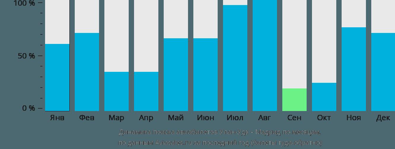 Динамика поиска авиабилетов из Улан-Удэ в Мадрид по месяцам