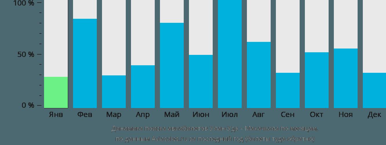 Динамика поиска авиабилетов из Улан-Удэ в Махачкалу по месяцам