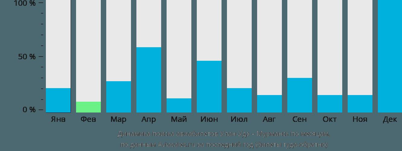 Динамика поиска авиабилетов из Улан-Удэ в Мурманск по месяцам