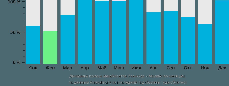 Динамика поиска авиабилетов из Улан-Удэ в Москву по месяцам
