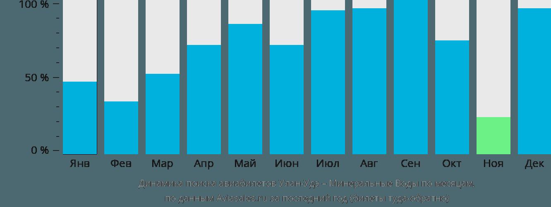 Динамика поиска авиабилетов из Улан-Удэ в Минеральные воды по месяцам