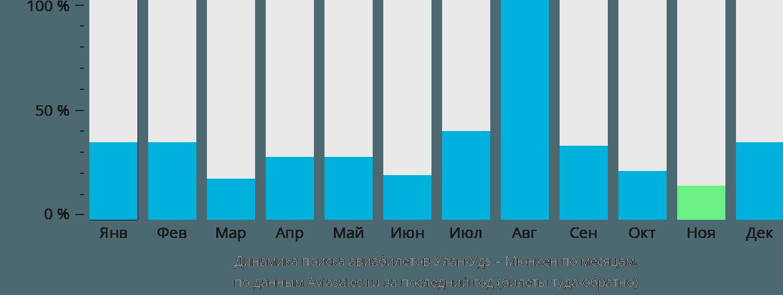 Динамика поиска авиабилетов из Улан-Удэ в Мюнхен по месяцам