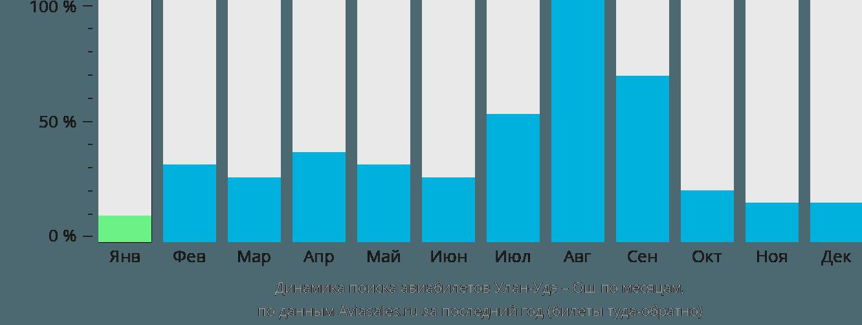 Динамика поиска авиабилетов из Улан-Удэ в Ош по месяцам
