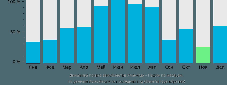 Динамика поиска авиабилетов из Улан-Удэ в Париж по месяцам