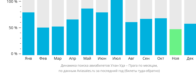 Динамика поиска авиабилетов из Улан-Удэ в Прагу по месяцам