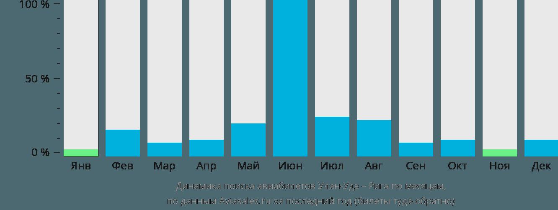 Динамика поиска авиабилетов из Улан-Удэ в Ригу по месяцам