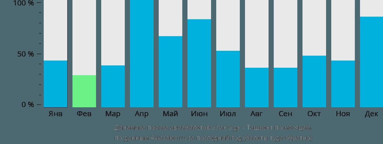 Динамика поиска авиабилетов из Улан-Удэ в Ташкент по месяцам