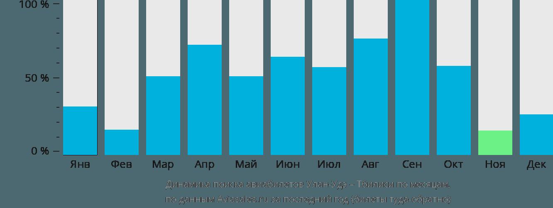 Динамика поиска авиабилетов из Улан-Удэ в Тбилиси по месяцам